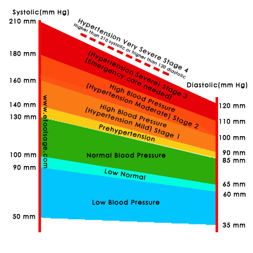 Blood Pressure Chart Bp Chart E Tools Age